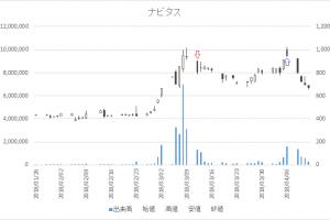 増担保規制日足チャートナビタス(6276)-20180312-20180406
