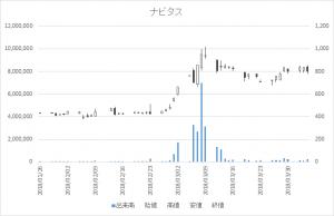増担保規制日足チャートナビタス6276-20180404