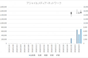 日々公表銘柄指定日足チャートアジャイルメディア・ネットワーク6573-20180404