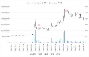 増担保規制日足チャートアライドテレシスホールディングス(6835)-20180309-20180404