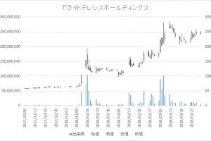 増担保規制日足チャートアライドテレシスホールディングス6835-20180402