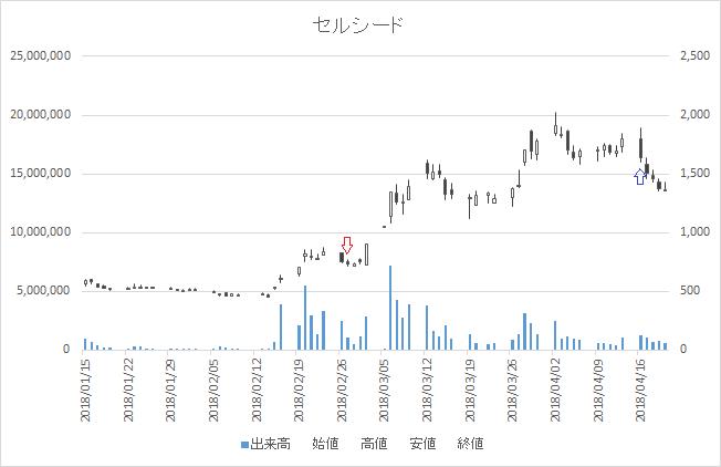 増担保規制日足チャートセルシード(7776)-20180227-20180416