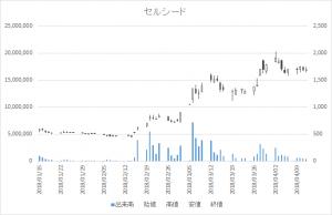 増担保規制日足チャートセルシード7776-20180412