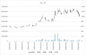 増担保規制日足チャートクレオ9698-20180426