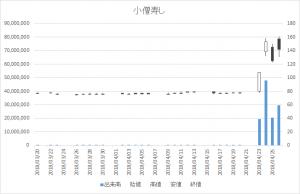 増担保規制日足チャート小僧寿し9973-20180426