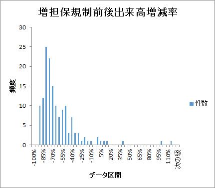 増担保規制出来高kisei-volume-histogram201701-201712